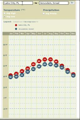 Average Low Temperature by month